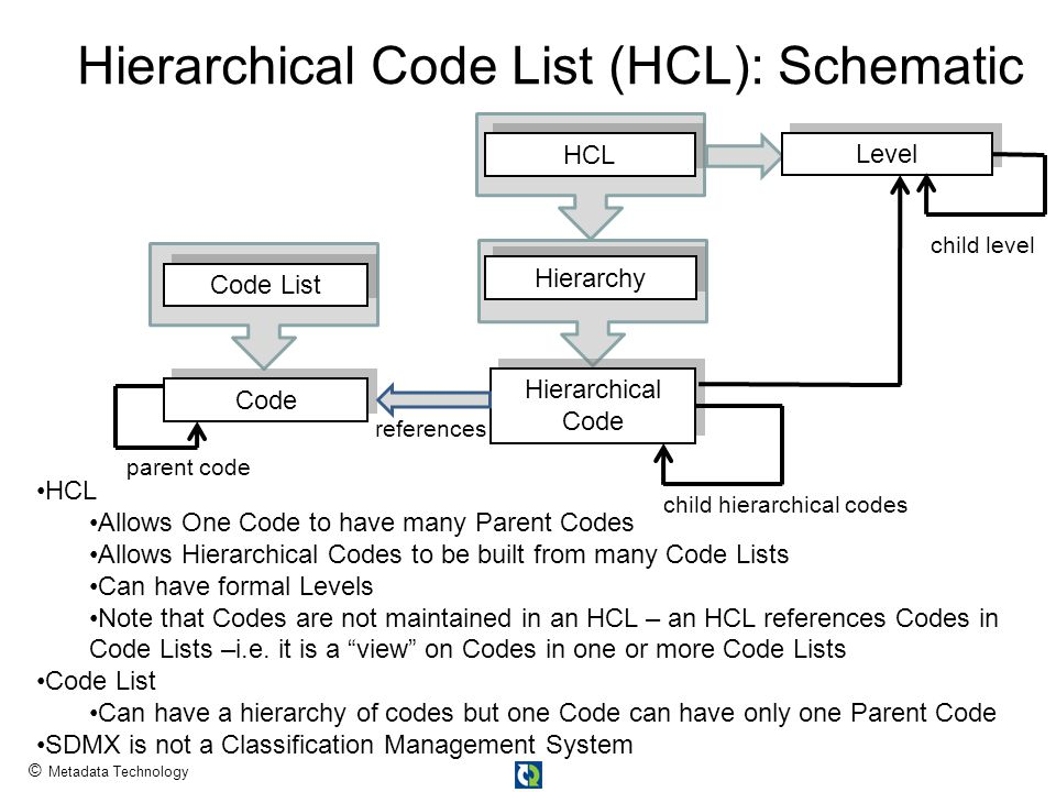 © Metadata Technology Hierarchical Code List (HCL): Schematic Hierarchical Code HCL references Code Code List Level child hierarchical codes HCL Allows One Code to have many Parent Codes Allows Hierarchical Codes to be built from many Code Lists Can have formal Levels Note that Codes are not maintained in an HCL – an HCL references Codes in Code Lists –i.e.