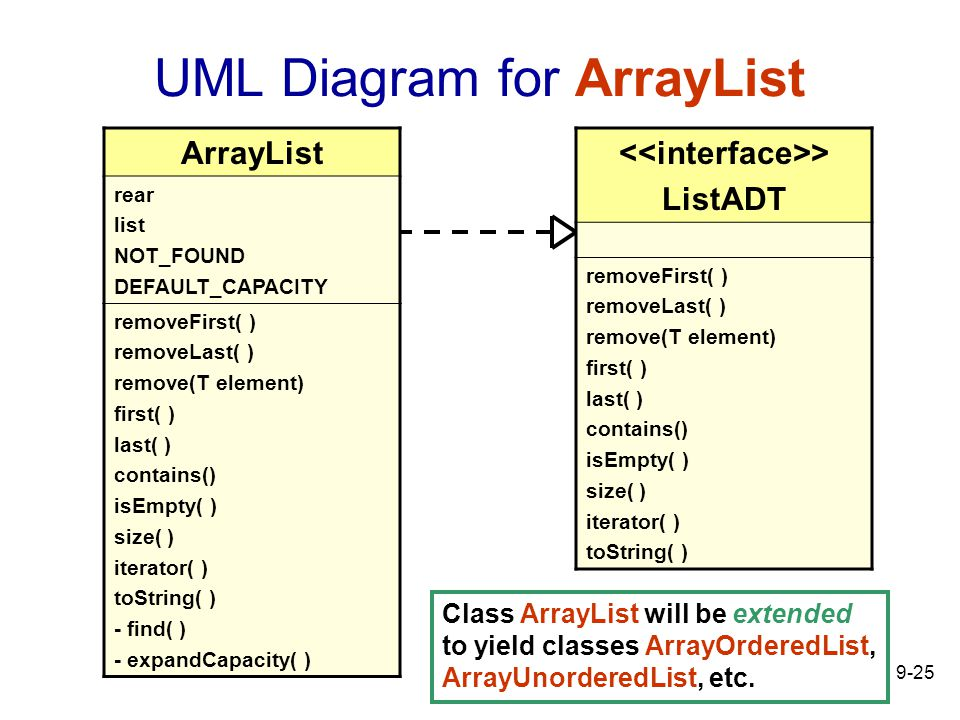 9-25 UML Diagram for ArrayList > ListADT removeFirst( ) removeLast( ) remove(T element) first( ) last( ) contains() isEmpty( ) size( ) iterator( ) toString( ) ArrayList rear list NOT_FOUND DEFAULT_CAPACITY removeFirst( ) removeLast( ) remove(T element) first( ) last( ) contains() isEmpty( ) size( ) iterator( ) toString( ) - find( ) - expandCapacity( ) Class ArrayList will be extended to yield classes ArrayOrderedList, ArrayUnorderedList, etc.