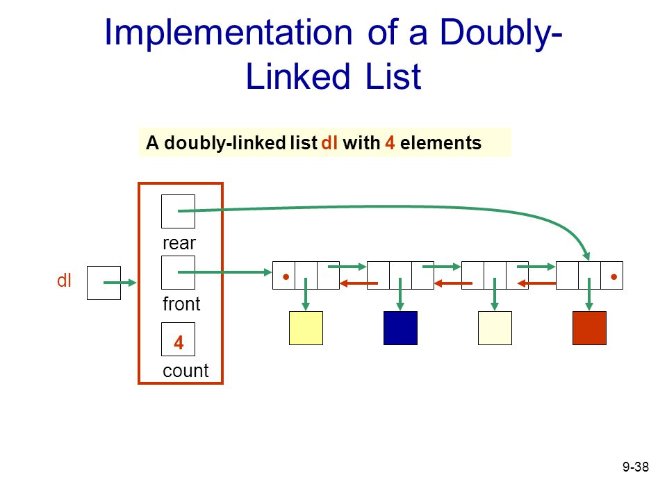 9-38 Implementation of a Doubly- Linked List count 4 rear front..
