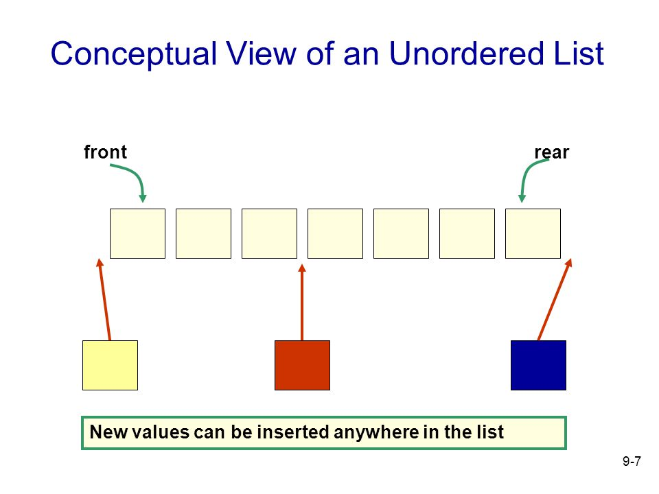 9-7 Conceptual View of an Unordered List frontrear New values can be inserted anywhere in the list