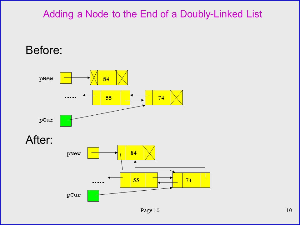 Page 1010 Adding a Node to the End of a Doubly-Linked List Before: After: 84 pNew pCur 5574 84 pNew pCur 5574