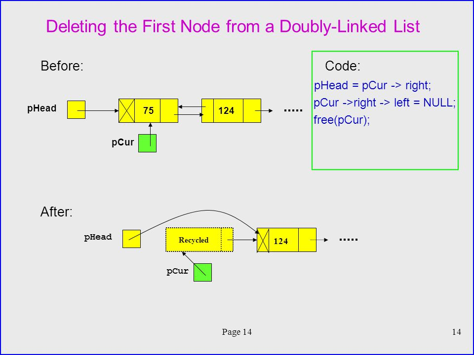 Page 1414 Deleting the First Node from a Doubly-Linked List Before:Code: pHead = pCur -> right; pCur ->right -> left = NULL; free(pCur); After: pHead 75124 pCur pHead Recycled 124 pCur