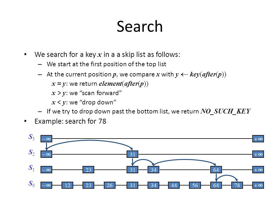 Search We search for a key x in a a skip list as follows: – We start at the first position of the top list – At the current position p, we compare x with y key(after(p)) x y : we return element(after(p)) x y : we scan forward x y : we drop down – If we try to drop down past the bottom list, we return NO_SUCH_KEY Example: search for 78 S0S0 S1S1 S2S2 S3S3 31 64 3134 23 566478 313444 122326