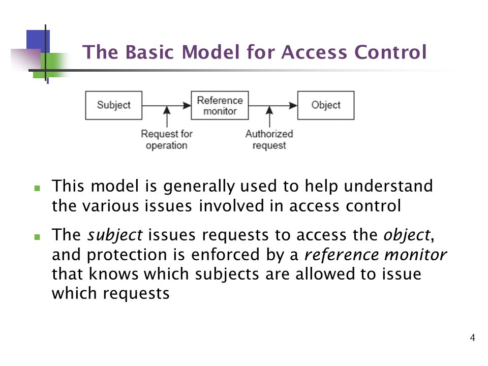 4 The Basic Model for Access Control This model is generally used to help understand the various issues involved in access control The subject issues requests to access the object, and protection is enforced by a reference monitor that knows which subjects are allowed to issue which requests