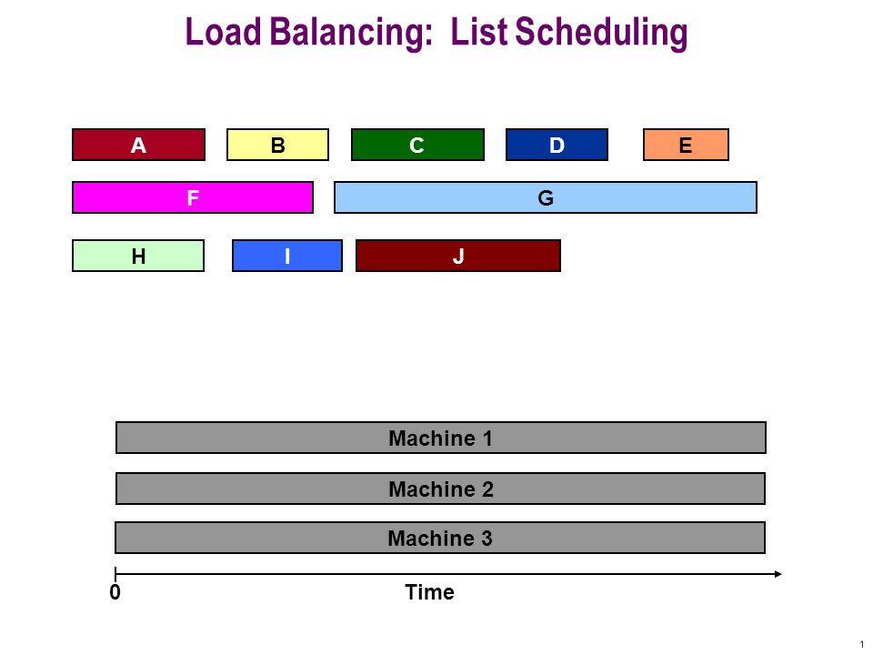 1 Load Balancing: List Scheduling AD F BCE Machine 3 Machine 2 Time0 Machine 1 IHJ G