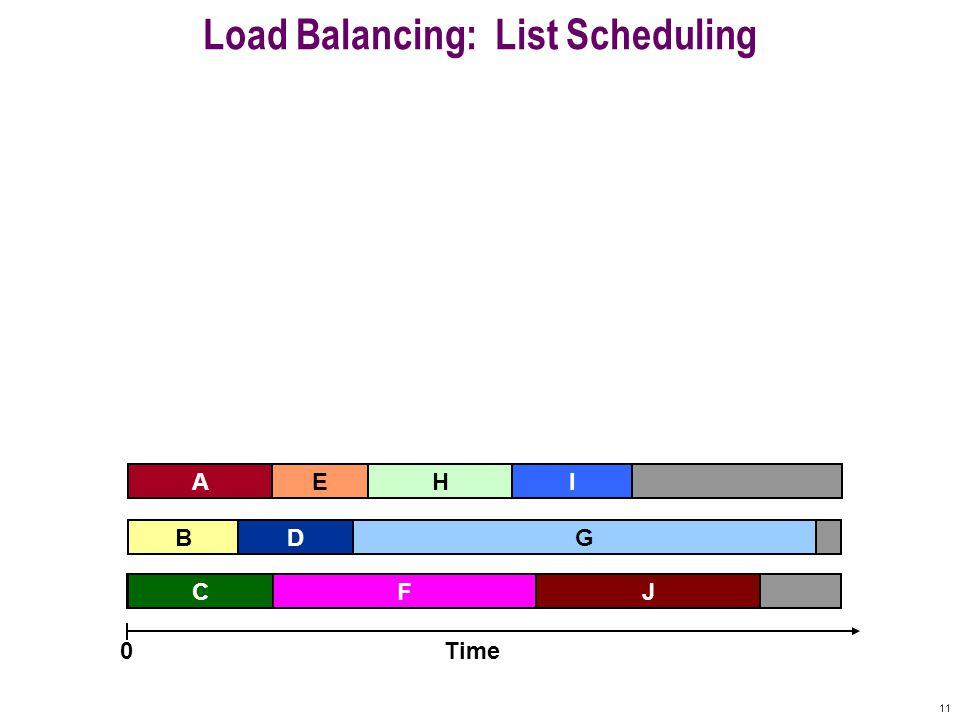 11 Machine 3 Machine 2 Machine 1 Load Balancing: List Scheduling A F B C G E Time0 IH J D