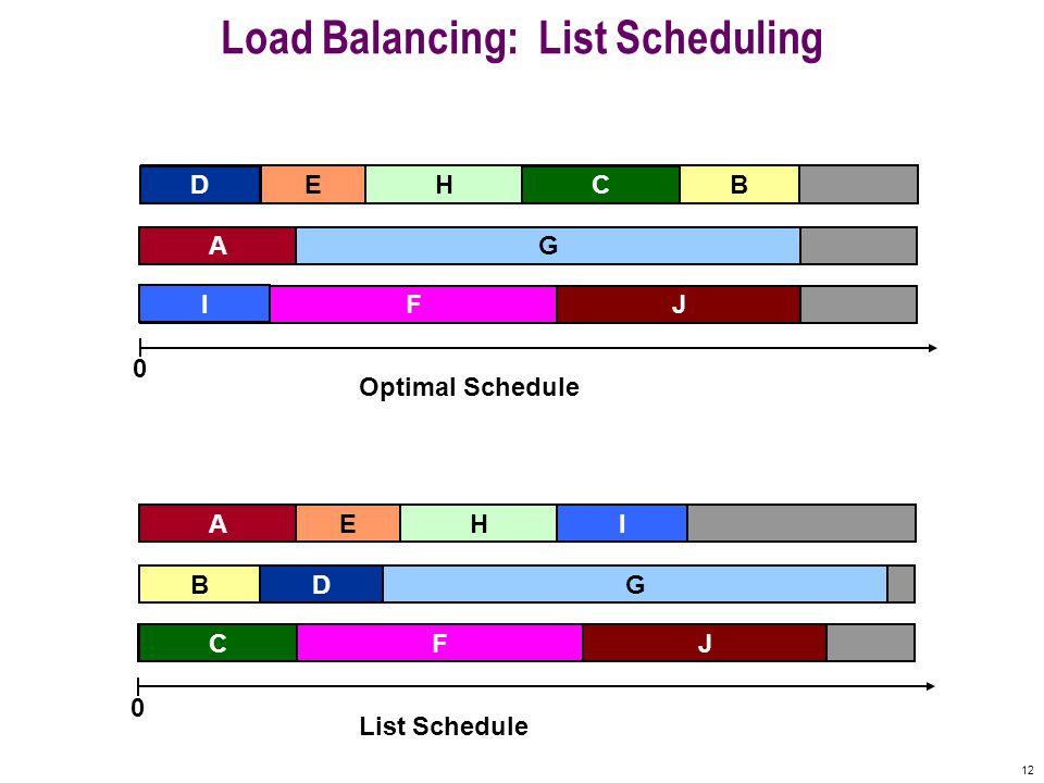12 Machine 3 Machine 2 Machine 1 Load Balancing: List Scheduling A D F B C G E 0 IH J Machine 3 Machine 2 Machine 1 A D F B C G E 0 I H J Optimal Sche