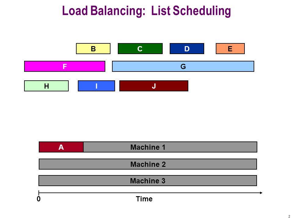 2 Machine 3 Machine 2 Machine 1 Load Balancing: List Scheduling A D F BCE Time0 IHJ G