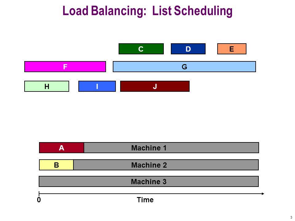 3 Machine 3 Machine 2 Machine 1 Load Balancing: List Scheduling A D F B CE Time0 IHJ G
