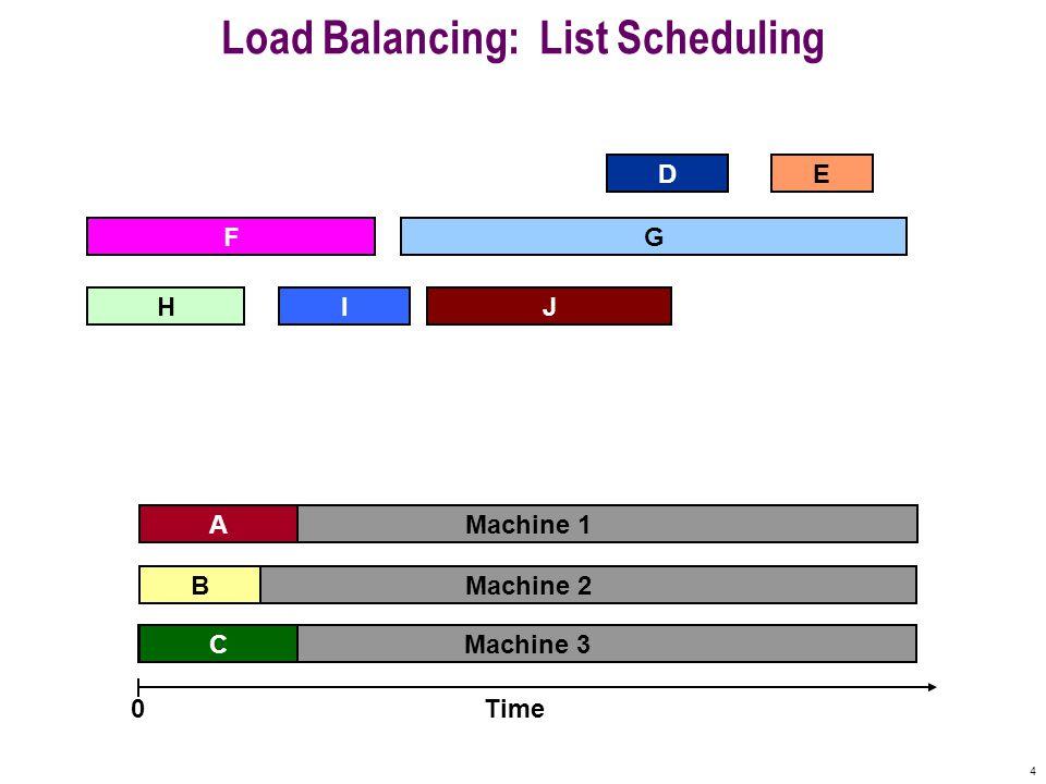 4 Machine 3 Machine 2 Machine 1 Load Balancing: List Scheduling A D F B C E Time0 IHJ G
