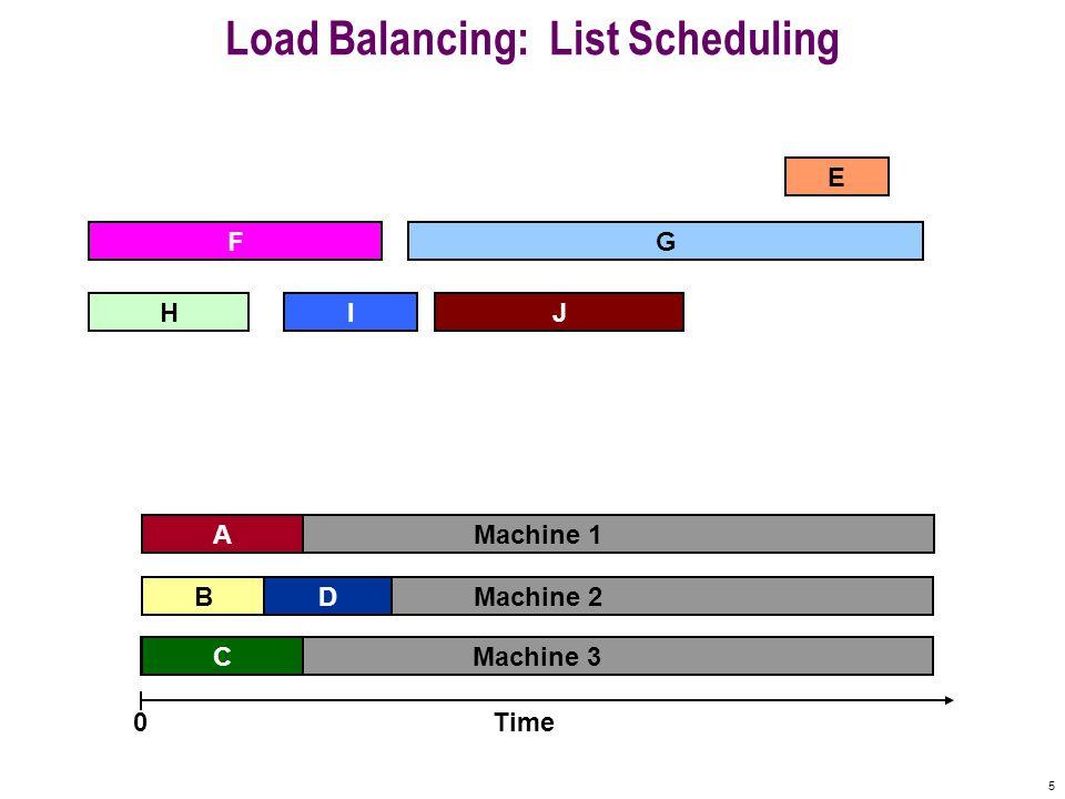 5 Machine 3 Machine 2 Machine 1 Load Balancing: List Scheduling A F B C E Time0 IHJ G D