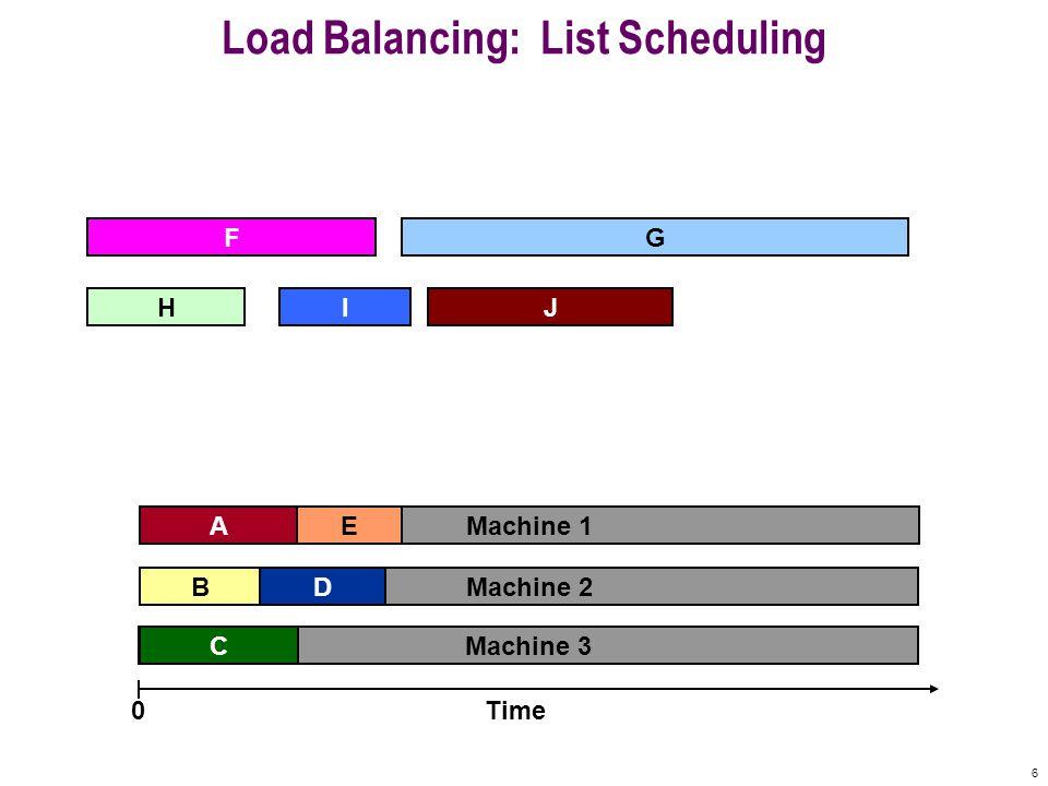 6 Machine 3 Machine 2 Machine 1 Load Balancing: List Scheduling A F B C E Time0 IHJ G D