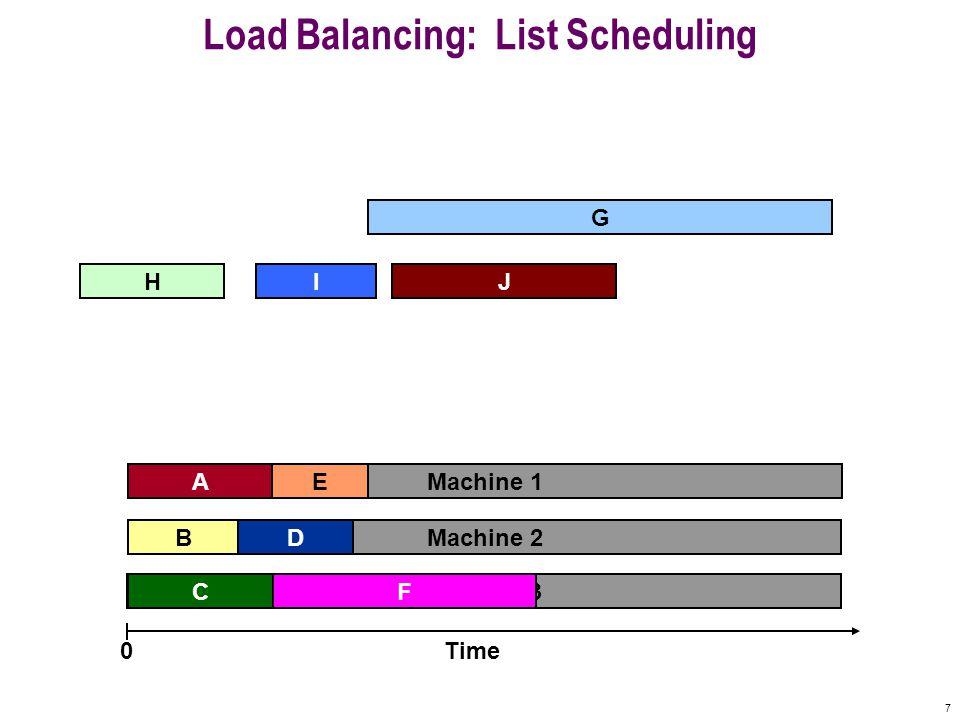 7 G Machine 3 Machine 2 Machine 1 Load Balancing: List Scheduling A F B C E Time0 IHJ D