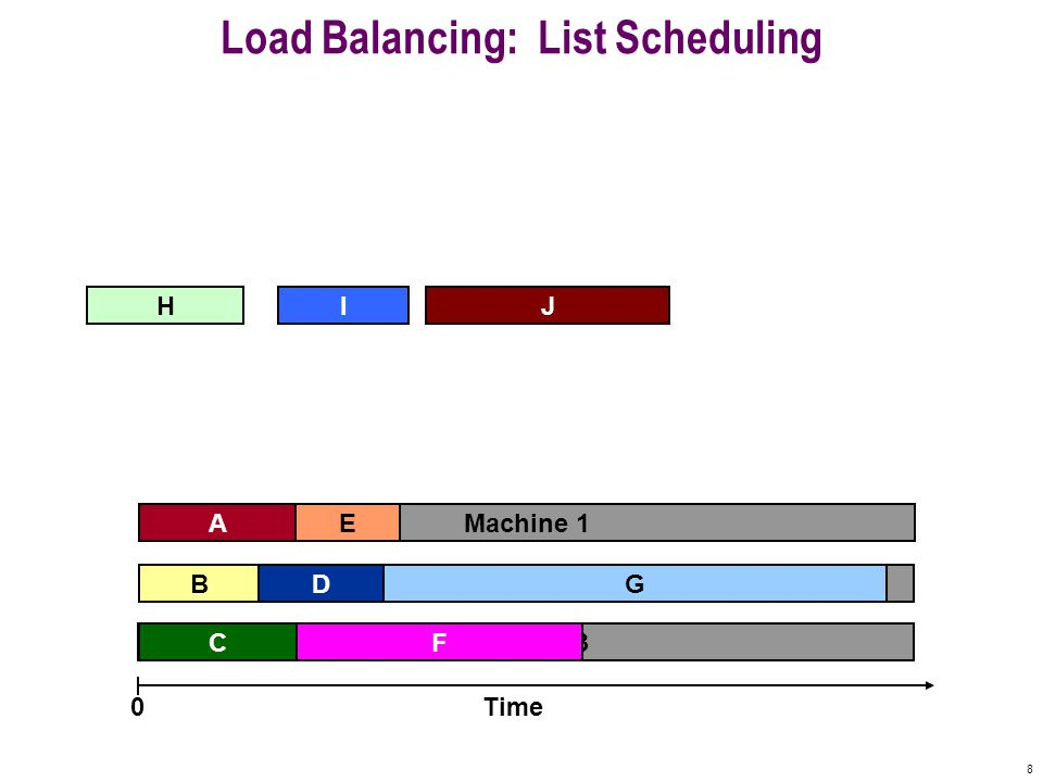 8 Machine 3 Machine 2 Machine 1 Load Balancing: List Scheduling A F B C E Time0 IHJ GD
