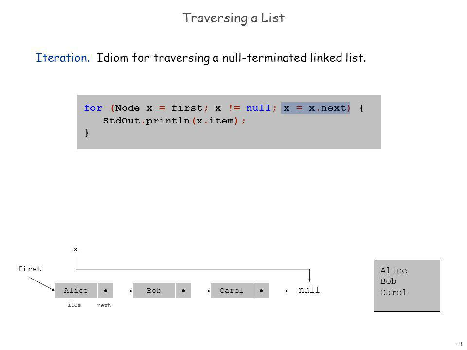 11 Traversing a List Iteration. Idiom for traversing a null-terminated linked list.