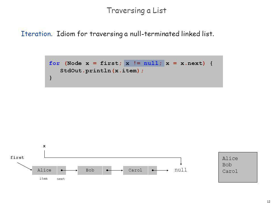 12 Traversing a List Iteration. Idiom for traversing a null-terminated linked list.