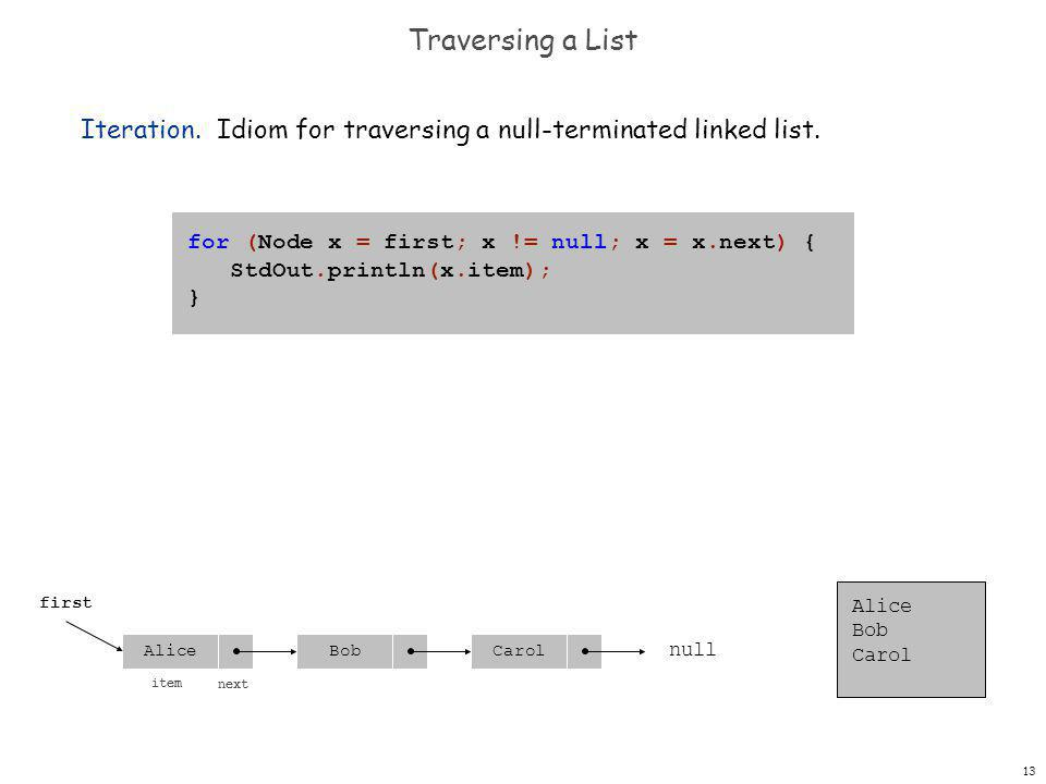13 Traversing a List Iteration. Idiom for traversing a null-terminated linked list.