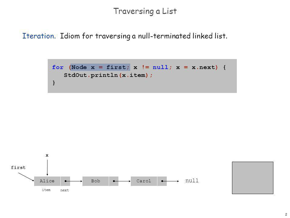 13 Traversing a List Iteration.Idiom for traversing a null-terminated linked list.