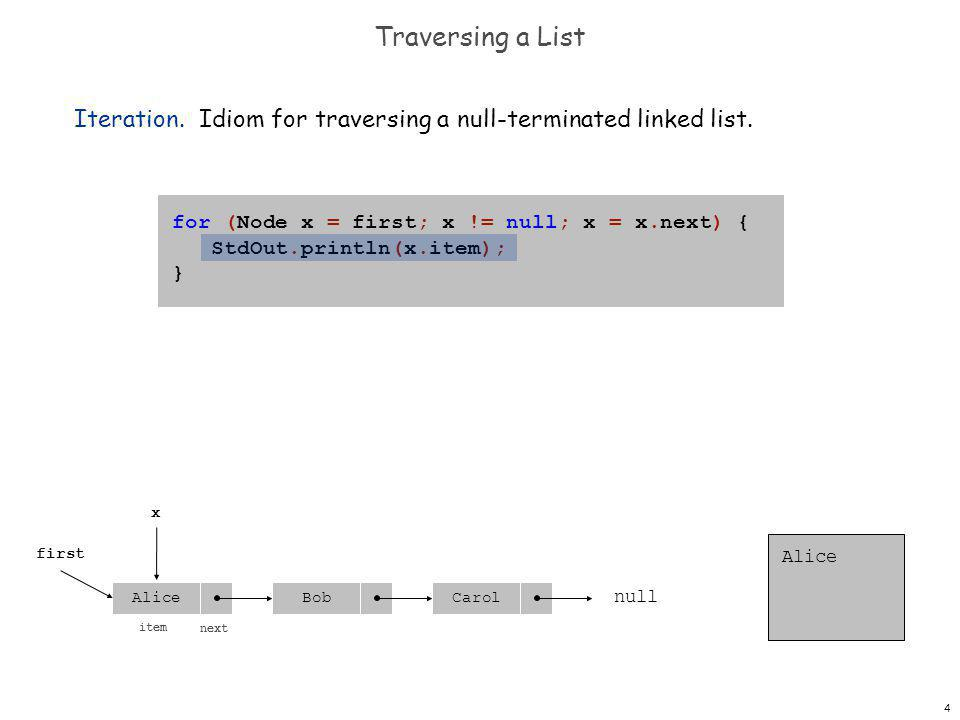 4 Traversing a List Iteration. Idiom for traversing a null-terminated linked list.
