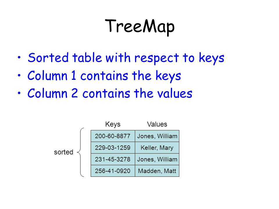 TreeMap Sorted table with respect to keys Column 1 contains the keys Column 2 contains the values 200-60-8877Jones, William 229-03-1259Keller, Mary 231-45-3278Jones, William 256-41-0920Madden, Matt KeysValues sorted