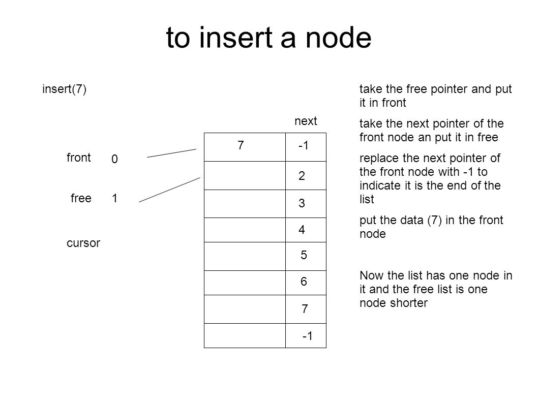 to insert a node next front free cursor 2 3 4 5 6 7 0 1 insert(7)take the free pointer and put it in front take the next pointer of the front node an put it in free replace the next pointer of the front node with -1 to indicate it is the end of the list put the data (7) in the front node Now the list has one node in it and the free list is one node shorter 7