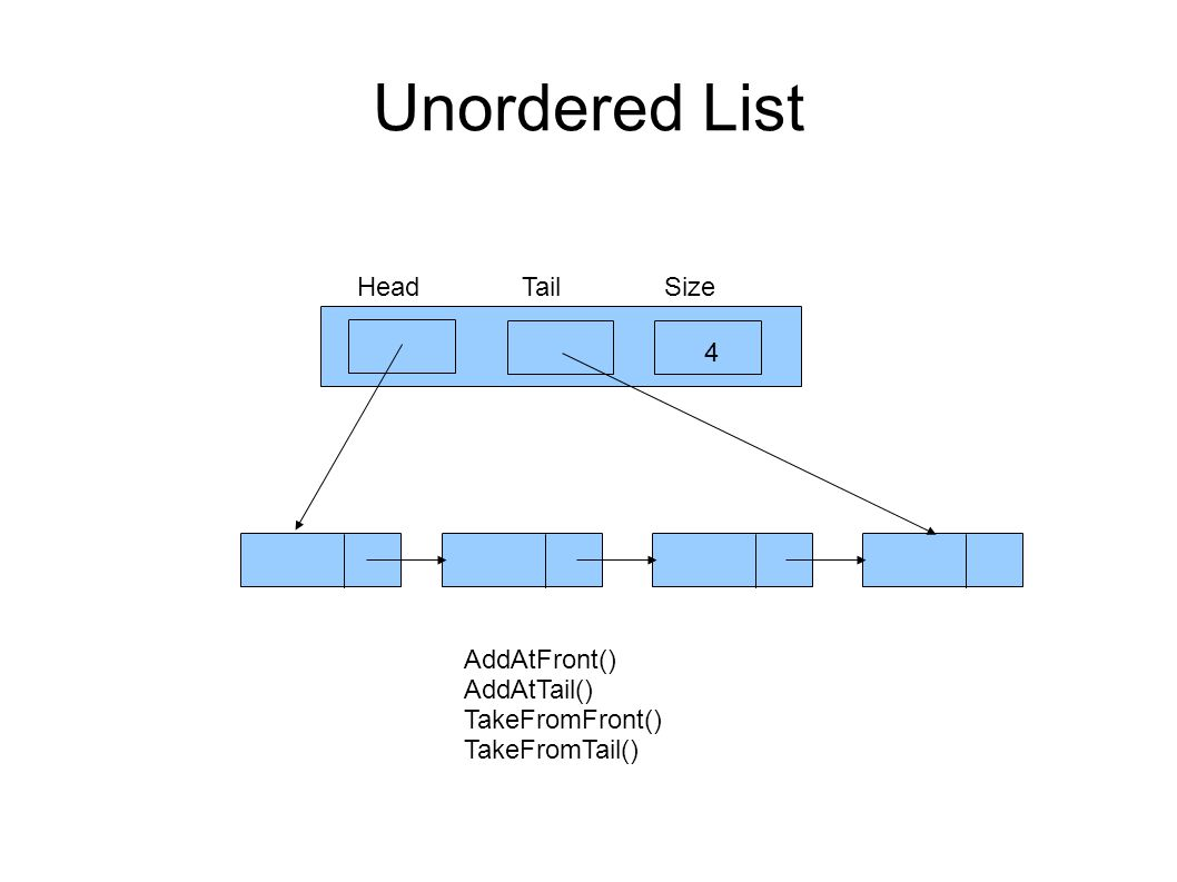 Unordered List HeadTailSize 4 AddAtFront() AddAtTail() TakeFromFront() TakeFromTail()