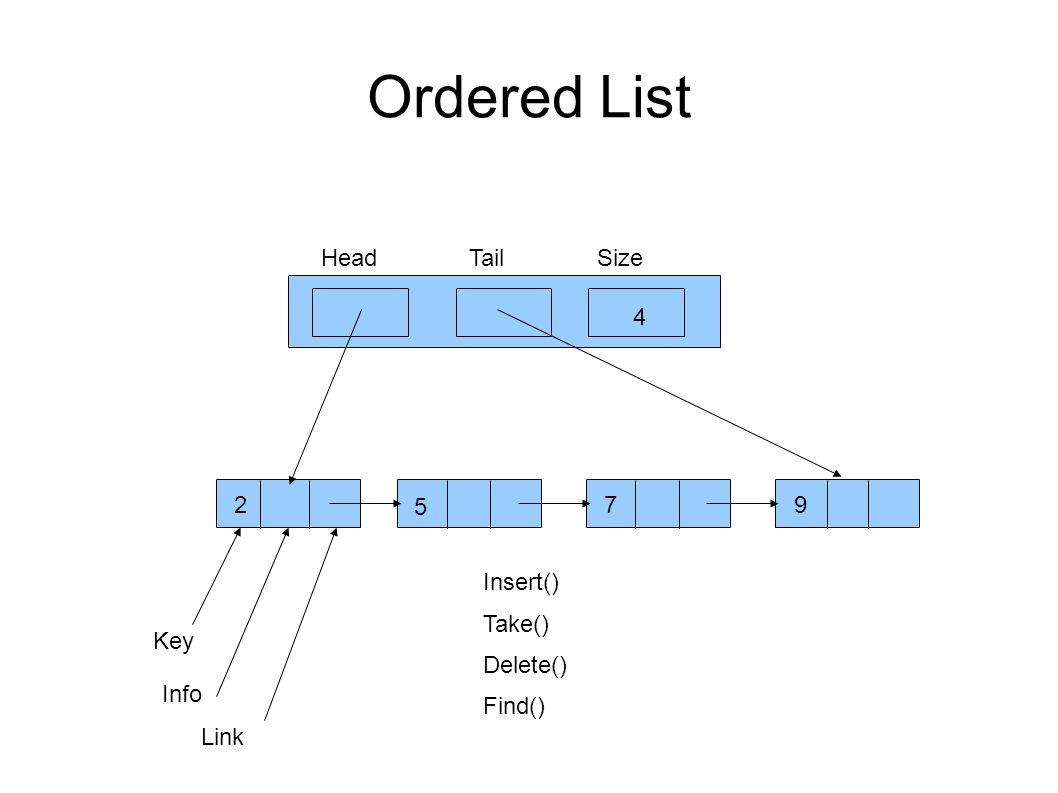 Ordered List HeadTailSize 4 9 7 5 2 Key Info Link Insert() Take() Delete() Find()