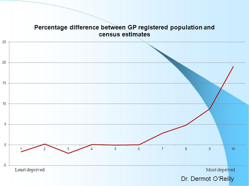 Dr. Dermot OReilly Least deprivedMost deprived