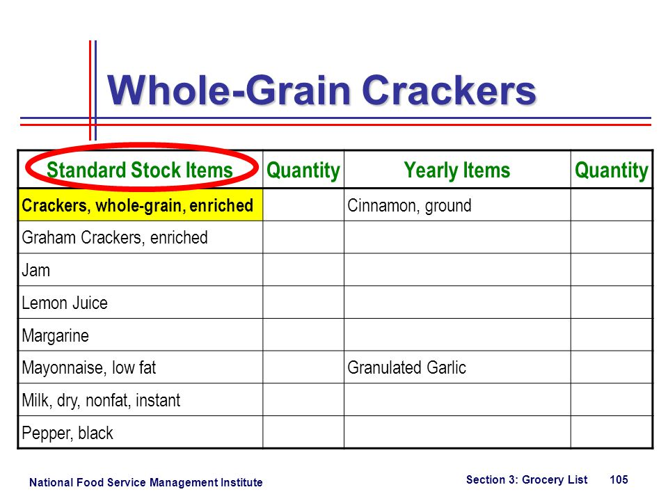 National Food Service Management Institute Section 3: Grocery List 105 Standard Stock ItemsQuantityYearly ItemsQuantity Crackers, whole-grain, enriched Cinnamon, ground Graham Crackers, enriched Jam Lemon Juice Margarine Mayonnaise, low fatGranulated Garlic Milk, dry, nonfat, instant Pepper, black Whole-Grain Crackers