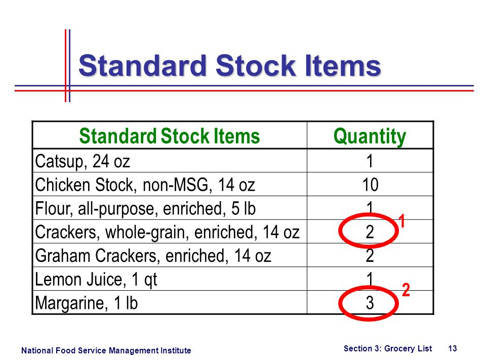 National Food Service Management Institute Section 3: Grocery List 13 Standard Stock Items Quantity Catsup, 24 oz1 Chicken Stock, non-MSG, 14 oz10 Flour, all-purpose, enriched, 5 lb1 Crackers, whole-grain, enriched, 14 oz2 Graham Crackers, enriched, 14 oz2 Lemon Juice, 1 qt1 Margarine, 1 lb3 1 2