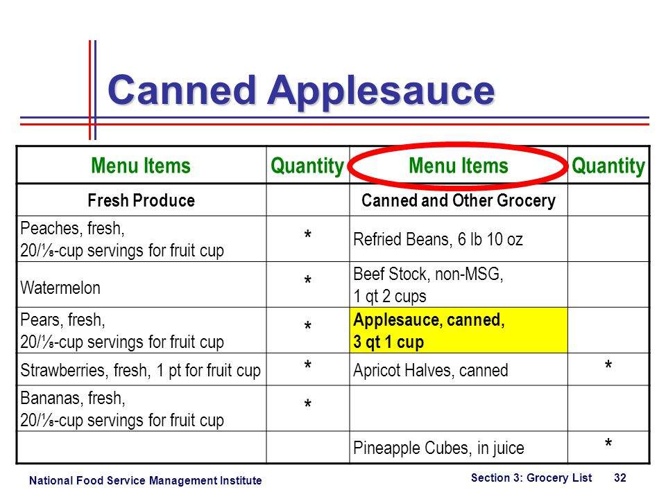 National Food Service Management Institute Section 3: Grocery List 32 Canned Applesauce Menu ItemsQuantityMenu ItemsQuantity Fresh ProduceCanned and Other Grocery Peaches, fresh, 20/-cup servings for fruit cup * Refried Beans, 6 lb 10 oz Watermelon * Beef Stock, non-MSG, 1 qt 2 cups Pears, fresh, 20/-cup servings for fruit cup * Applesauce, canned, 3 qt 1 cup Strawberries, fresh, 1 pt for fruit cup * Apricot Halves, canned * Bananas, fresh, 20/-cup servings for fruit cup * Pineapple Cubes, in juice *