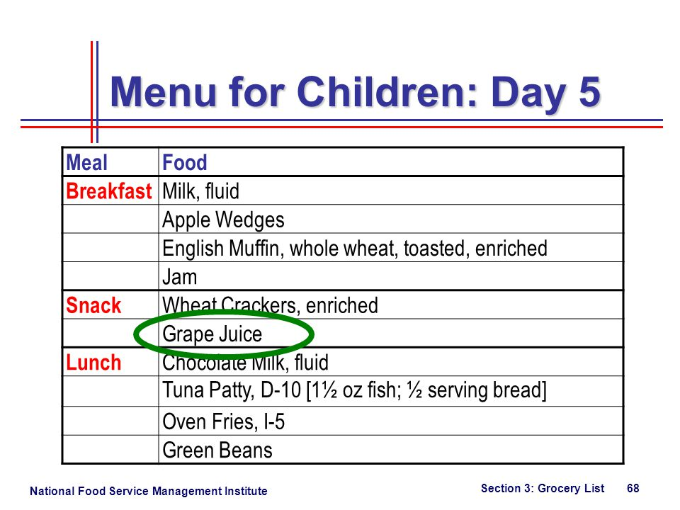National Food Service Management Institute Section 3: Grocery List 68 MealFood Breakfast Milk, fluid Apple Wedges English Muffin, whole wheat, toasted, enriched Jam Snack Wheat Crackers, enriched Grape Juice Lunch Chocolate Milk, fluid Tuna Patty, D-10 [1½ oz fish; ½ serving bread] Oven Fries, I-5 Green Beans Menu for Children: Day 5