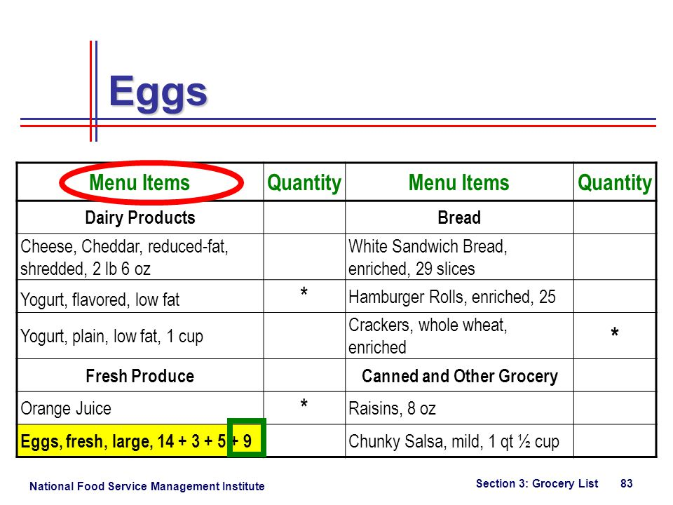 National Food Service Management Institute Section 3: Grocery List 83 Menu ItemsQuantityMenu ItemsQuantity Dairy ProductsBread Cheese, Cheddar, reduced-fat, shredded, 2 lb 6 oz White Sandwich Bread, enriched, 29 slices Yogurt, flavored, low fat * Hamburger Rolls, enriched, 25 Yogurt, plain, low fat, 1 cup Crackers, whole wheat, enriched * Fresh ProduceCanned and Other Grocery Orange Juice * Raisins, 8 oz Eggs, fresh, large, 14 + 3 + 5 + 9 Chunky Salsa, mild, 1 qt ½ cup Eggs