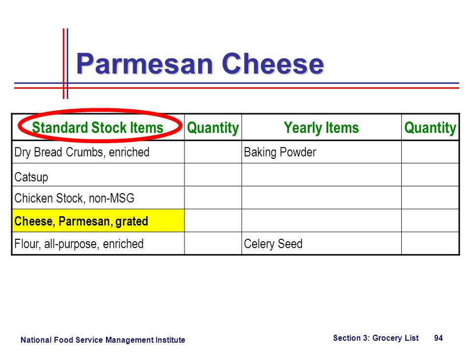 National Food Service Management Institute Section 3: Grocery List 94 Parmesan Cheese Standard Stock ItemsQuantityYearly ItemsQuantity Dry Bread Crumbs, enrichedBaking Powder Catsup Chicken Stock, non-MSG Cheese, Parmesan, grated Flour, all-purpose, enrichedCelery Seed