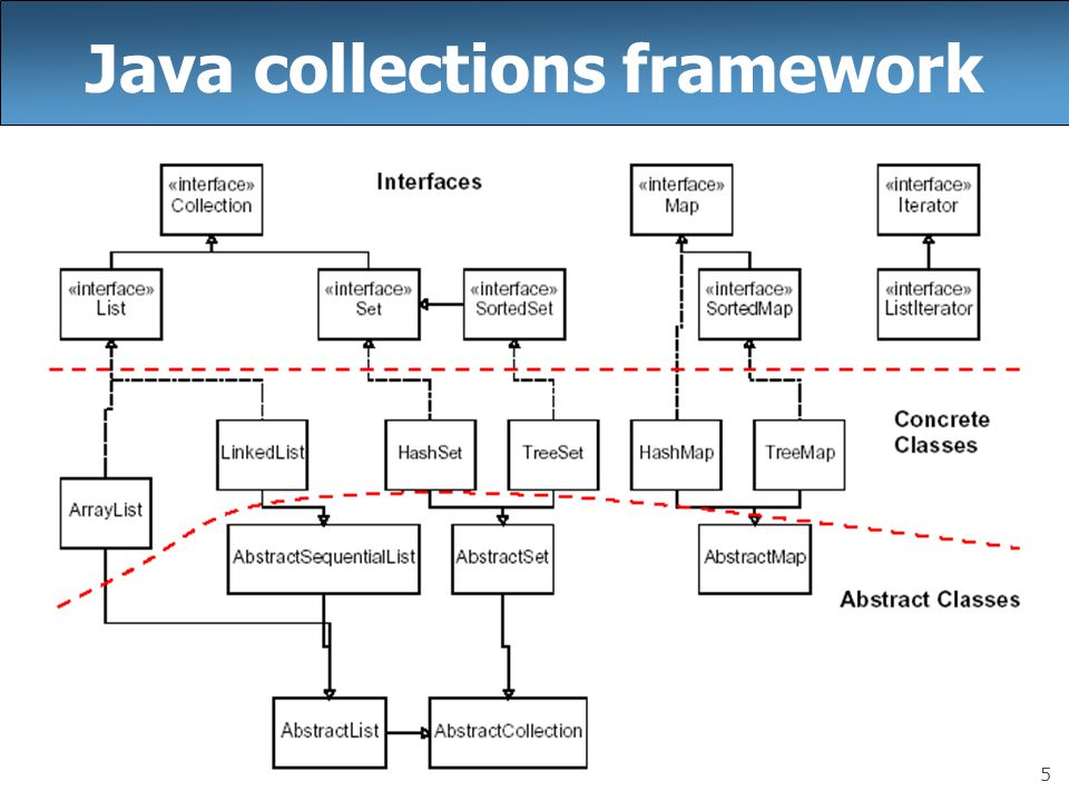 5 Java collections framework
