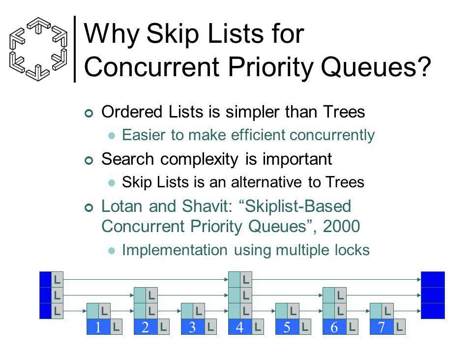 Why Skip Lists for Concurrent Priority Queues? Ordered Lists is simpler than Trees Easier to make efficient concurrently Search complexity is importan
