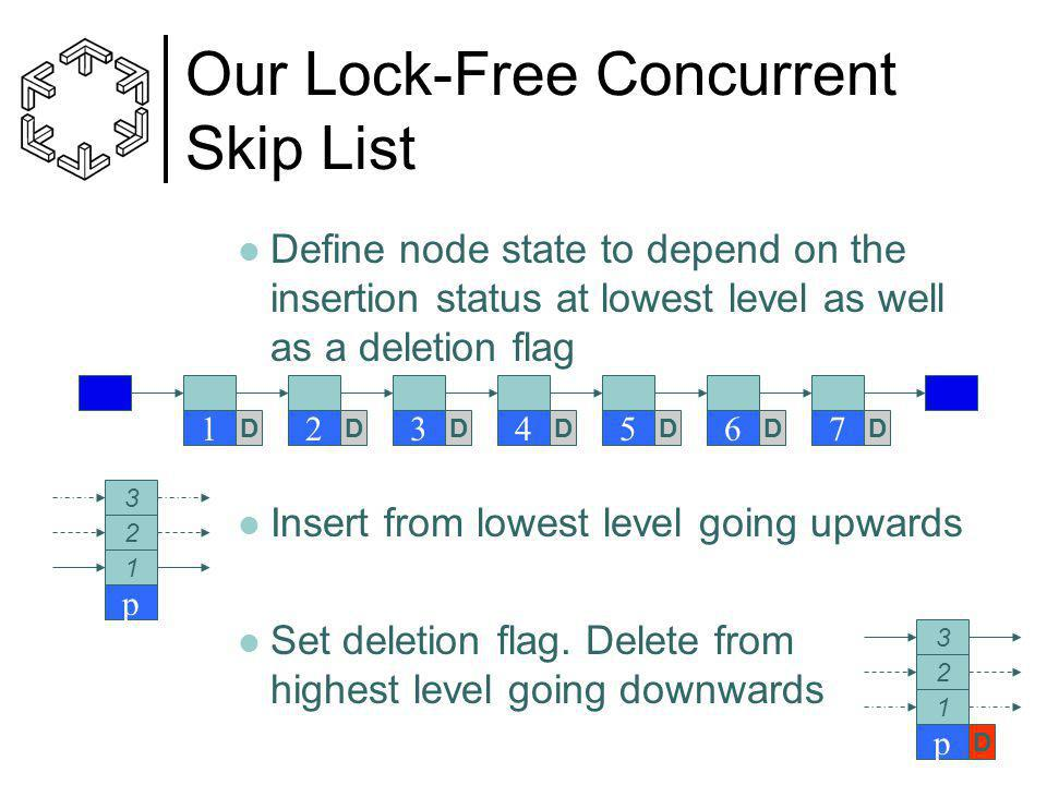Our Lock-Free Concurrent Skip List Define node state to depend on the insertion status at lowest level as well as a deletion flag Insert from lowest level going upwards Set deletion flag.