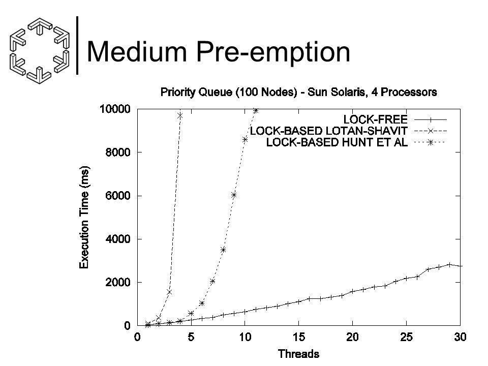 Medium Pre-emption