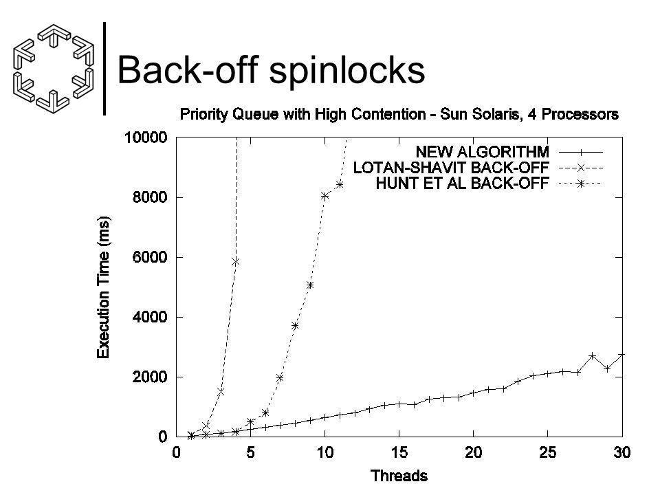 Back-off spinlocks