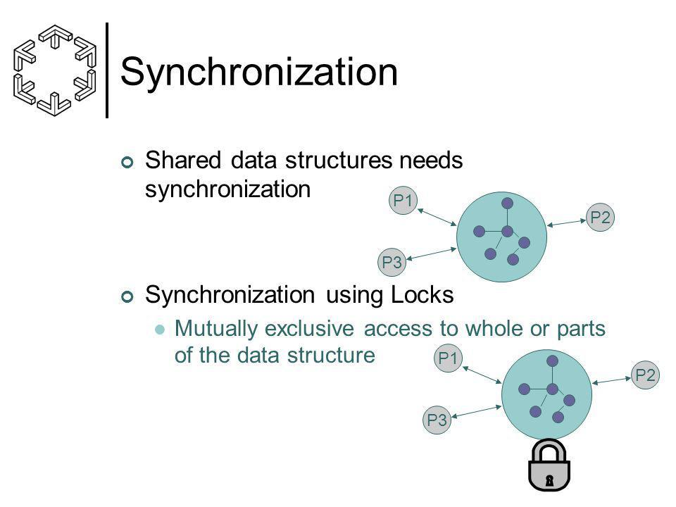 Synchronization Shared data structures needs synchronization Synchronization using Locks Mutually exclusive access to whole or parts of the data structure P1 P2 P3 P1 P2 P3