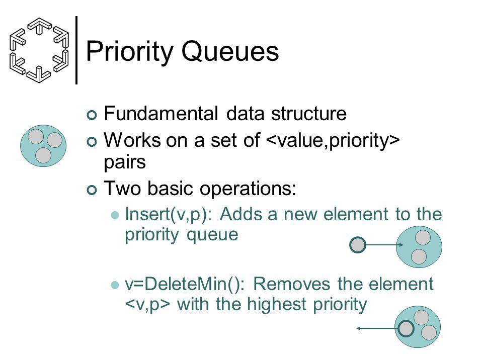 Priority Queues Fundamental data structure Works on a set of pairs Two basic operations: Insert(v,p): Adds a new element to the priority queue v=DeleteMin(): Removes the element with the highest priority