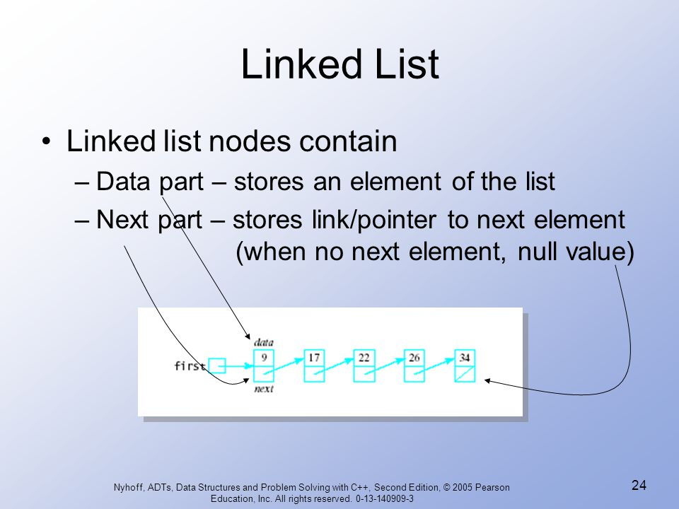 Nyhoff, ADTs, Data Structures and Problem Solving with C++, Second Edition, © 2005 Pearson Education, Inc. All rights reserved. 0-13-140909-3 24 Linke