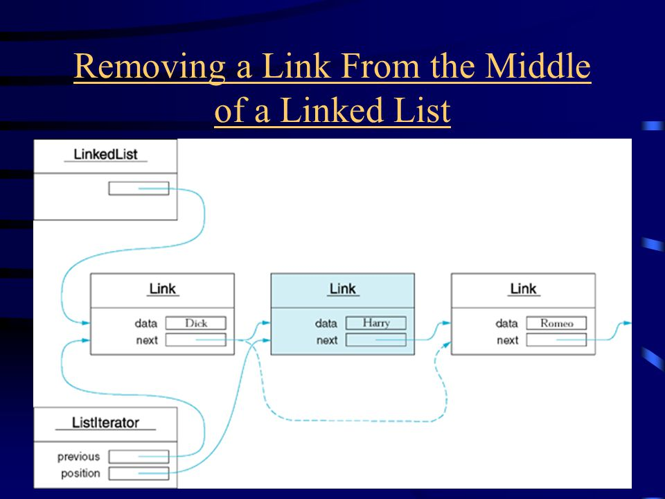 Removing a Link From the Middle of a Linked List