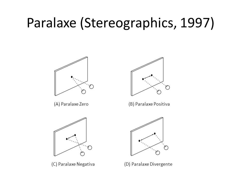 Paralaxe (Stereographics, 1997) (A) Paralaxe Zero (D) Paralaxe Divergente (C) Paralaxe Negativa (B) Paralaxe Positiva