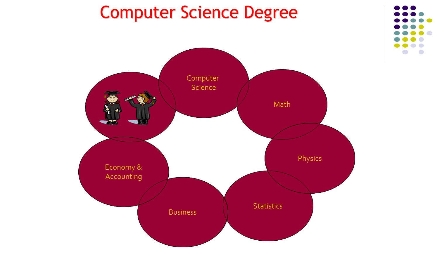Computer Science Math Statistics Business Physics Economy & Accounting Computer Science Degree