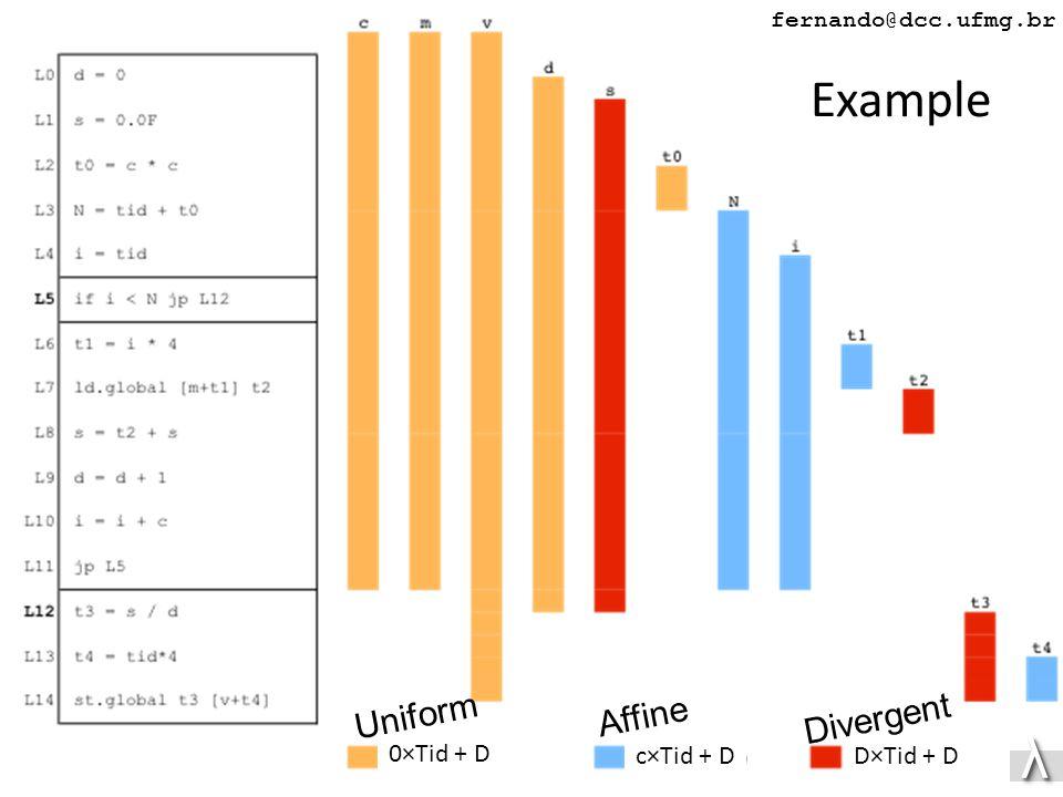 λλ fernando@dcc.ufmg.br Example 0×Tid + D c×Tid + DD×Tid + D Uniform Affine Divergent