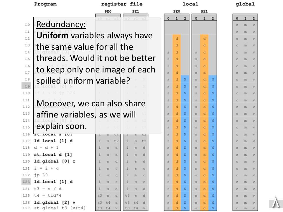λλ Redundancy: Uniform variables always have the same value for all the threads.