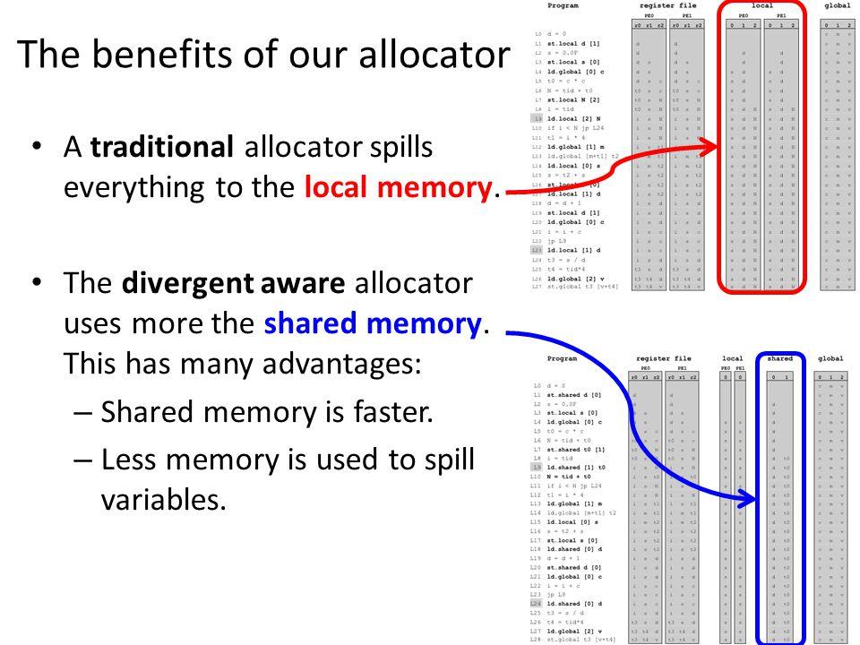 λλ fernando@dcc.ufmg.br A traditional allocator spills everything to the local memory.