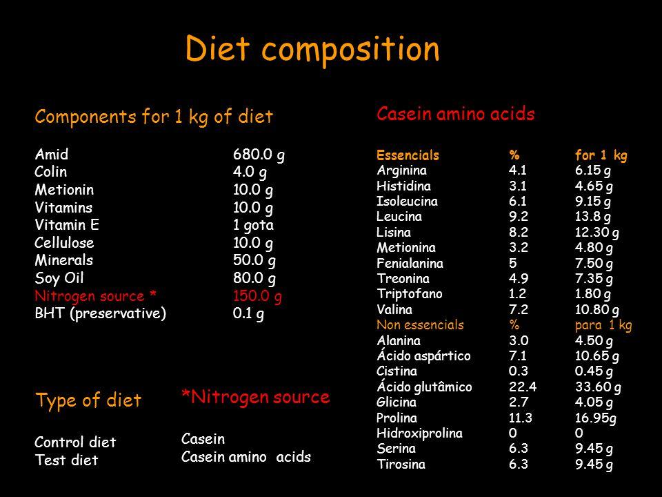 Components for 1 kg of diet Amid680.0 g Colin4.0 g Metionin10.0 g Vitamins10.0 g Vitamin E1 gota Cellulose10.0 g Minerals50.0 g Soy Oil80.0 g Nitrogen source *150.0 g BHT (preservative)0.1 g Casein amino acids Essencials%for 1 kg Arginina4.16.15 g Histidina3.14.65 g Isoleucina6.19.15 g Leucina9.213.8 g Lisina8.212.30 g Metionina3.24.80 g Fenialanina57.50 g Treonina4.97.35 g Triptofano1.21.80 g Valina7.210.80 g Non essencials%para 1 kg Alanina3.04.50 g Ácido aspártico7.110.65 g Cistina0.30.45 g Ácido glutâmico22.433.60 g Glicina2.74.05 g Prolina11.316.95g Hidroxiprolina00 Serina6.39.45 g Tirosina6.39.45 g Type of diet Control diet Test diet *Nitrogen source Casein Casein amino acids Diet composition