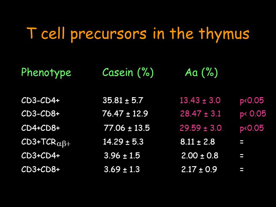 PhenotypeCasein (%)Aa (%) CD3-CD4+35.81 ± 5.713.43 ± 3.0p<0.05 CD3-CD8+76.47 ± 12.928.47 ± 3.1p< 0.05 CD4+CD8+77.06 ± 13.529.59 ± 3.0p<0.05 CD3+TCR 14.29 ± 5.38.11 ± 2.8= CD3+CD4+ 3.96 ± 1.52.00 ± 0.8 = CD3+CD8+3.69 ± 1.32.17 ± 0.9= T cell precursors in the thymus